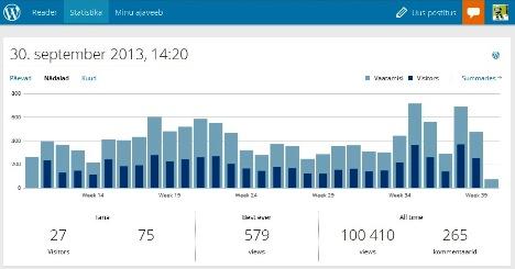 stats statistika lugeja graafik klikimeeter 100.000 rulluisutajat
